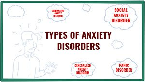 An Analysis of the different kinds of Anxiety Disorders
